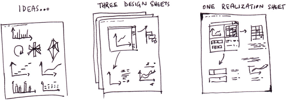 Five-design sheets - creating information visualization interfaces through lo-fidelity methods.