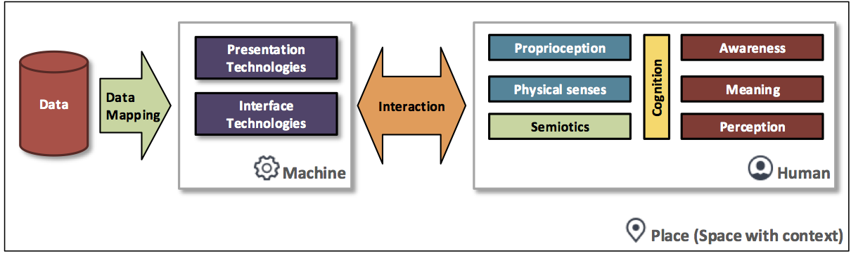 caption:Visualization processes between the computer and human. Data is mapped onto perceptual variables and presented through various technologies. This all occurs in a particular place—a space with context (for example, a classroom, laboratory, or means of transportation). Through perception we acquire meaning of the presented data and awareness of our context.
